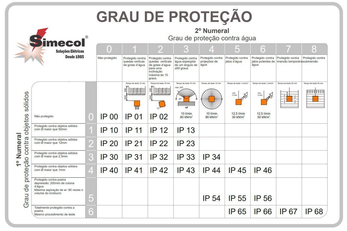 Tomada Industrial Embutir 4046/BC 16A 3P+T - 380/440V 6H - 8362 - Sibratec